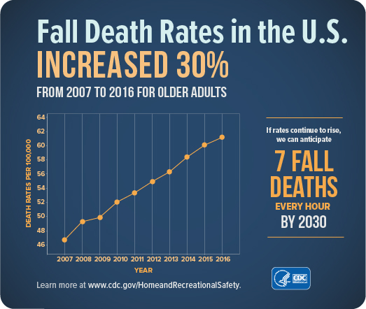 Fatal Falls Have Increased 31 In 10 Years Age Safe America